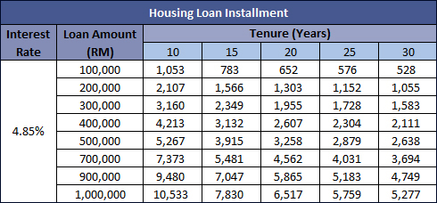 housing_loan_repayment