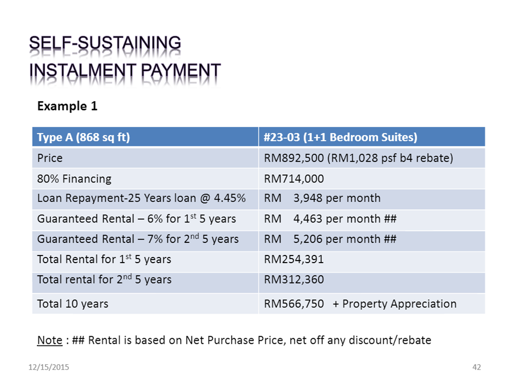 The-Straits-Rental-Yield-Investment-GRR